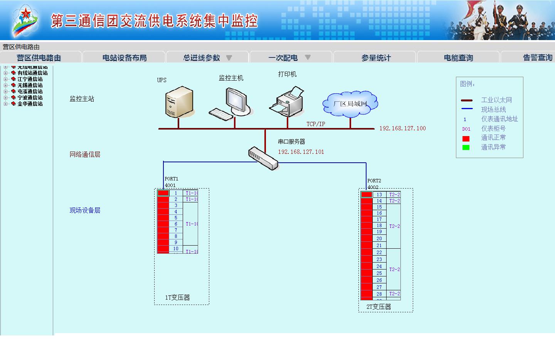 配电监控系统在解放军某部通信团的设计与应用  系统通讯结构示意图